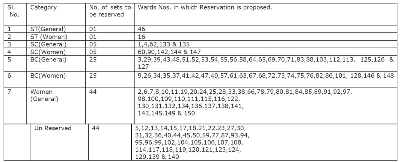 Reservation-of-divisions-announced-in-GHMC