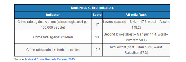 Jayalalithaa's Legacy: Industrial, Social, Crime Rankings