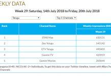 Bigg Boss Telugu 2 redeems it's TRPs and MAA TV gains huge