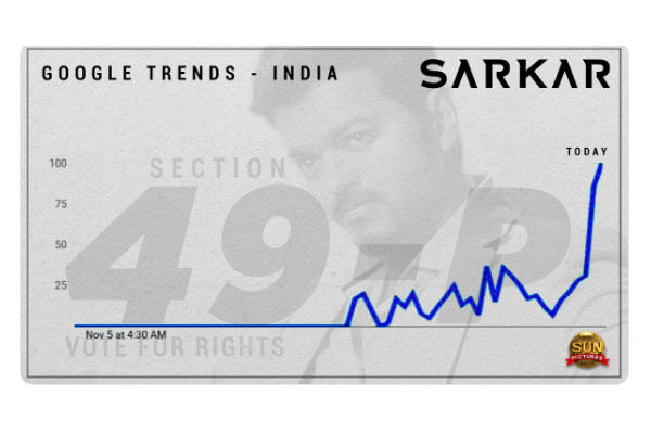 Section 49P tops in Google trends, thanks to 'Sarkar'