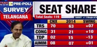 Times Now - CNX survey in Telangana elections 2018
