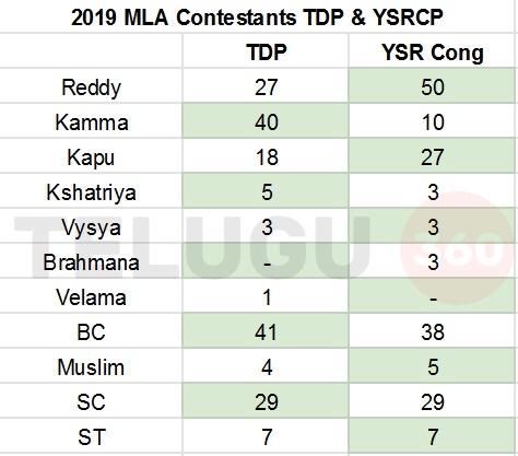 Caste analysis : TDP vs YCP vs JSP(Alliance) MLA candidates - Forum